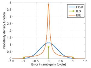 Best-Integer Equivariant Estimation: Error in ambiguity